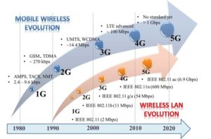 Wireless technology evolution, uploaded by Nico Surantha