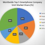 Worldwide Top 5 Smartphone Company Unit Market Share (%)