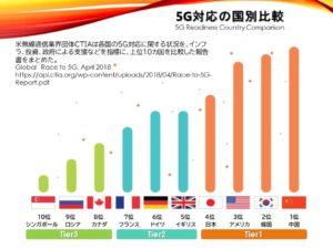 5G対応の国別比較