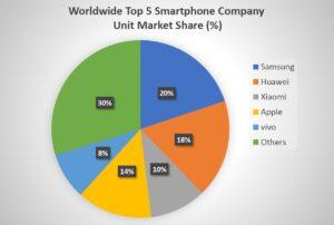 Worldwide Top 5 Smartphone Company Unit Market Share (%)