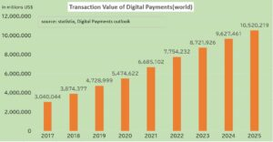 Transaction Value of Digital Payments(world)