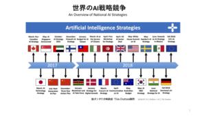 世界のAI戦略競争